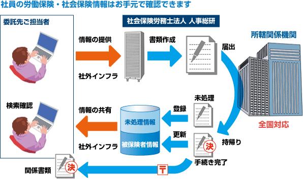 図:社員の労働保険・社会保険情報はお手元で確認できます